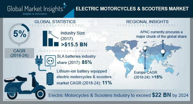 Global Electric Scooter And Motorcycle Market Analysis And
